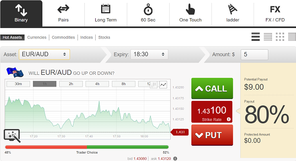 Optionsxpress binary options