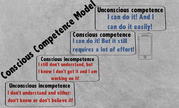 virtual traders conscious competence