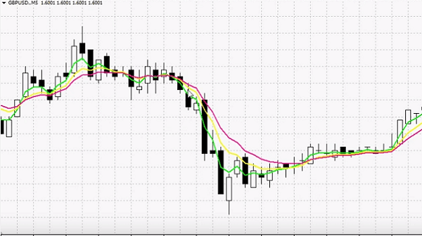 How to trade binary option